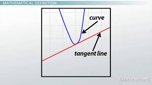 tangent line definition equation