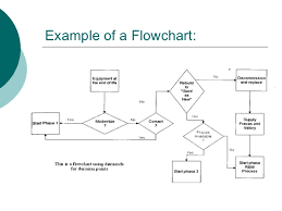 example of a process flow diagram the wiring diagram flow chart sample process flow conceptdraw samples business wiring diagram