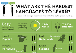 Graphic Of The Hardest Foreign Languages For English Speakers