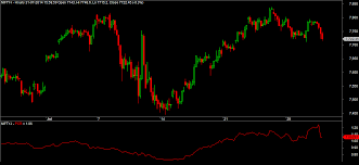 Bank Nifty Put Call Ratio Chart How To Build Put Call Ratio Chart In Amibroker