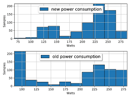 Gpu Power Consumption Comparison Of New And Old