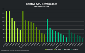 Video Performance Chart Nvidia Not Planning To Offer Vulkan Api Support On Fermi