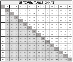 1 To 15 Multiplication Tables And Charts Free Downloads