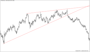 Rising Wedge Chart Pattern Rising Falling Wedge Patterns Your Ultimate 2019 Guide