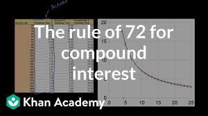 The Rule Of 72 For Compound Interest Video Khan Academy