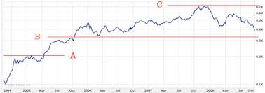 Yahoo Stock History Chart How To Read A Stock Chart In Just Five Seconds The Simple