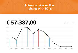 Animated Stacked Bar Charts With D3 Js Responsive Jquery