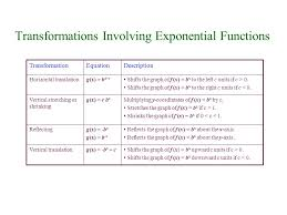 transformations involving exponential functions shifts the graph of f x b x upward c