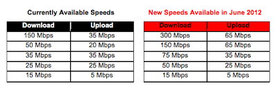 Faster Than Your Router Verizon Doubles Fios Speeds To