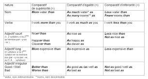comparative form