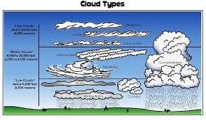 Clouds John Laudun