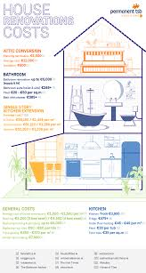 Infographic The Average Cost Of Common Renovation Projects
