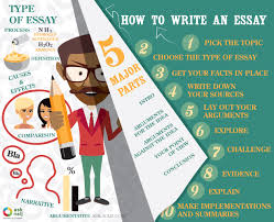 how to write an essay easy steps ly