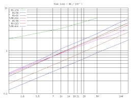 Coax Loss Chart