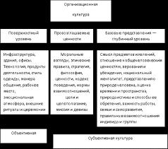 Реферат Типы организационной культуры Рис 1 2 1 Уровни изучения организационной культуры компании