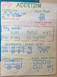 Addition And Subtraction Key Words Anchor Chart Module 1 Place Value Addition Subtraction Hamiltons