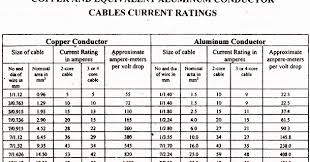 Current Carrying Capacity Of Copper Wire Chart Punctual Wire Chart Current Carrying Capacity Cable Size