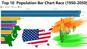 Top 10 Countries Population Bar Chart Race 1950 To 2050