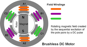 electric drives brushless dc and reluctance motors description magnet will continue to rotate clockwise to keep itself aligned the energised pole pair in practice the poles are fed a polyphase stepped