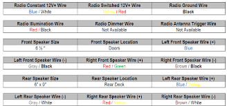 honda accord radio wiring colors images b tracker honda civic radio wiring diagram also 2012