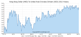 Hkd To Krw Chart Hong Kong Dollar Hkd To United Arab Emirates Dirham Aed