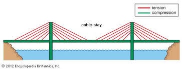 tension force bridge. a cable-stayed bridge, with forces of tension represented by red lines and force bridge n