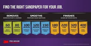 Automotive Sandpaper Grit Chart 72 Experienced Surface Finish Sandpaper Grit Chart