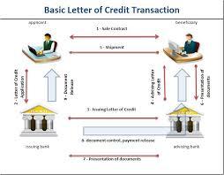 import letter of credit transaction