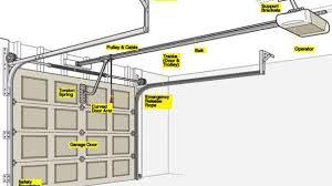 automatic garage door openerProtectrix Automatic Garage Door Closer For Incredible Property
