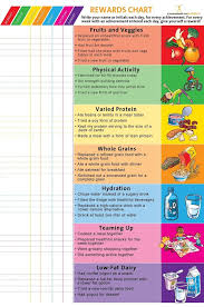 Snacks Calories Chart Reward Chart Poster