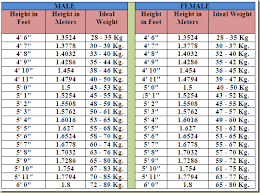 Weight Chart In Kg According To Height Malinis Delights Height To Weight Chart For Indians In Kgs