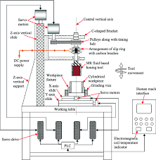 Schematic Diagram Of Magnetorheological Mr Fluid Based