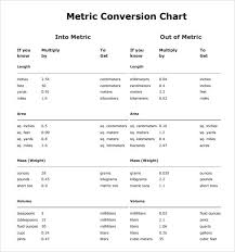 Chemistry Conversion Table Chart Decimal To Millimeter