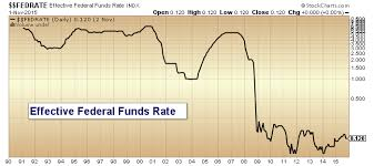 Federal Reserve Rate History Chart Federal Reserve Decision Boils Down To Credibility Vs