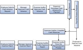 Cash Advance Request Chapter 6 R19a