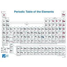 Periodic Table Coloring Sheet Educational Periodic Table Wall ...