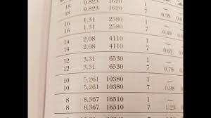 Circular Mils Chart Formula Awg To Circular Mil