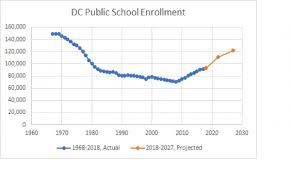 Dcps Org Chart Can Dcs Public Schools Survive The Coming Enrollment Surge