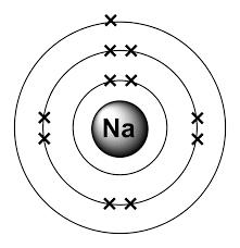 Sodium - Table of Elements by Shrenil Sharma