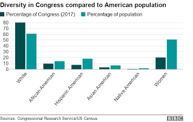 What Does The Chart Illustrate About American Indian Populations Us Mid Terms How Closely Does Congress Reflect The Us