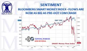 Smart Money Flow Chart Bloomberg Smart Money Index Flows Are Now As Big As Pre