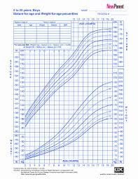 Baby Boy Weight Chart Infant Boy Growth Chart How Do I Read A Growth Percentile Chart
