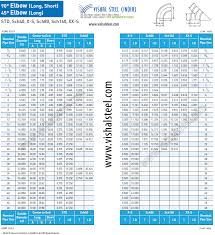 Pipe Elbow Length Chart Pipe Fittings Surface Area Chart Www Bedowntowndaytona Com