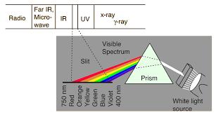 Infrared Light Spectrum Wavelength Chart Electromagnetic Spectrum