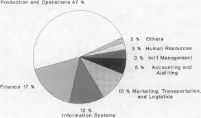 a survey of operational expert systems in business 1980 1993