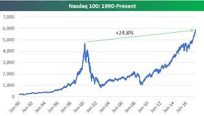 Nasdaq 2000 Chart Nasdaq 100 Versus 2000 Dot Com Peak Seeking Alpha