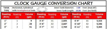 Fuel Tank Level Chart Clock Gauges