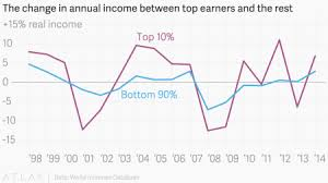 Inequality Chart Finally Some Good News In A Depressing Us Income Inequality
