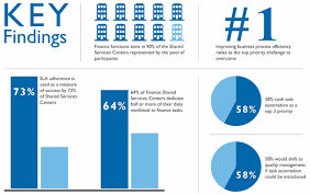 Survey Report Released The 2013 Winshuttle Shared Services Survey Report