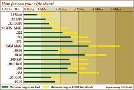 Deer Rifle Caliber Chart Know Your Rifle Or Handguns Range Wa Hunter Ed Com